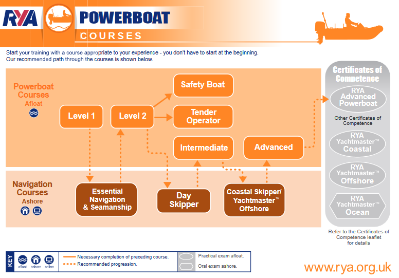 rya power boat courses guide speed boat lessons level 2 powerboat guide